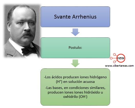 teoria de arrhenius quimica