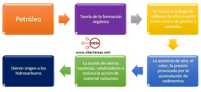 teoria de la formacion organica petroleo quimica