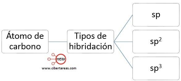 tipos de hibridacion quimica