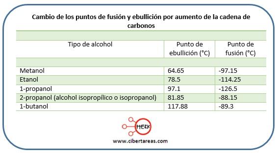 cambio de puntos de fusion y ebullicion alcoholes