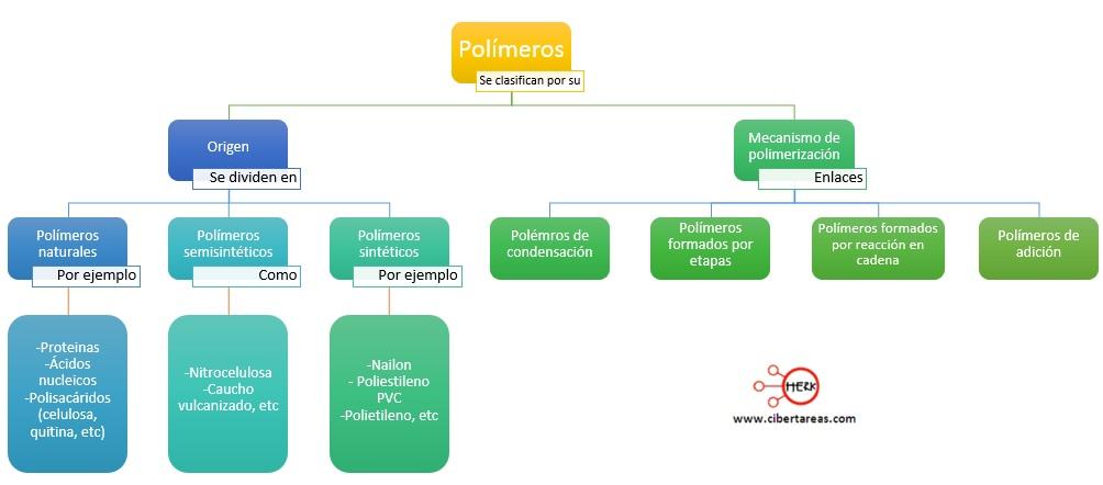 clasificacion de los polimeros quimica