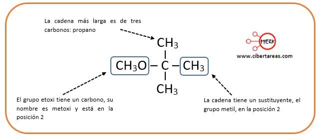 como nombrar un compuesto eter quimica
