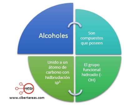 concepto de alcoholes quimica