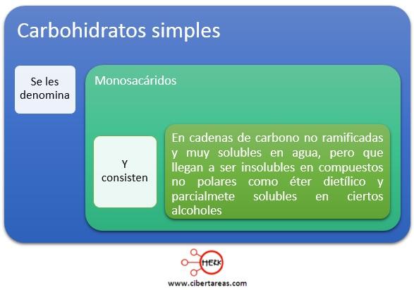 concepto de carbohidratos simples