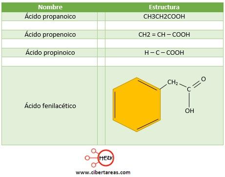 ejemplos del grupo carboxilo quimica