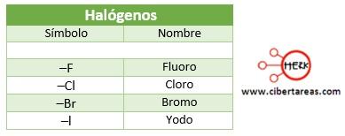 halogenos prefijos simbolo quimica 2