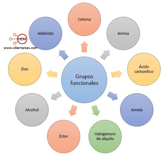 los grupos funcionales en los hidrocarburos aromaticos
