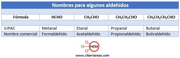 nomenclatura de los aldehidos nombre para aldehidos