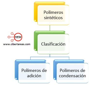 clasificacion de los polimeros sinteticos
