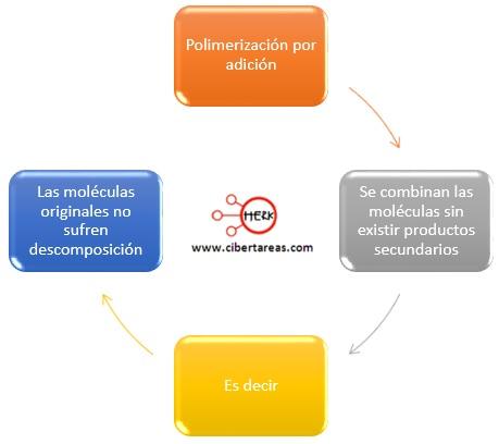 polimerizacion por adicion