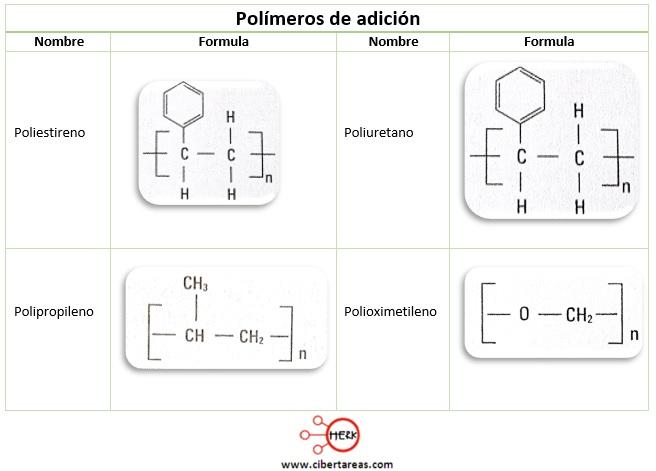 polimeros de adicion mas usados