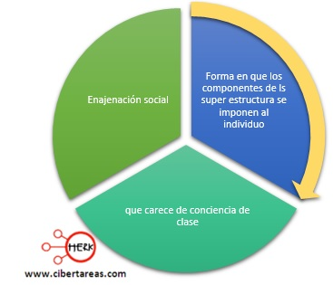 enajenacion social mapa conceptual