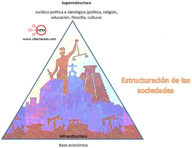 estructuracion de las sociedades esquema estructura socioeconomica de mexico