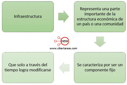 infraestructura mapa coneptual estructura socioeconomica de mexico