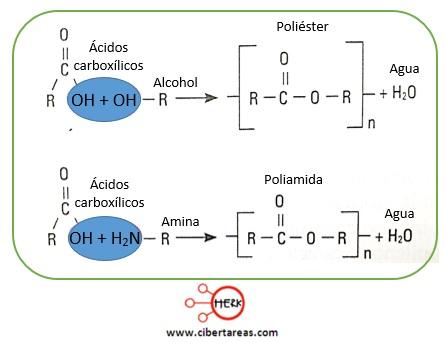 reaccion de los polimeros de condensacion