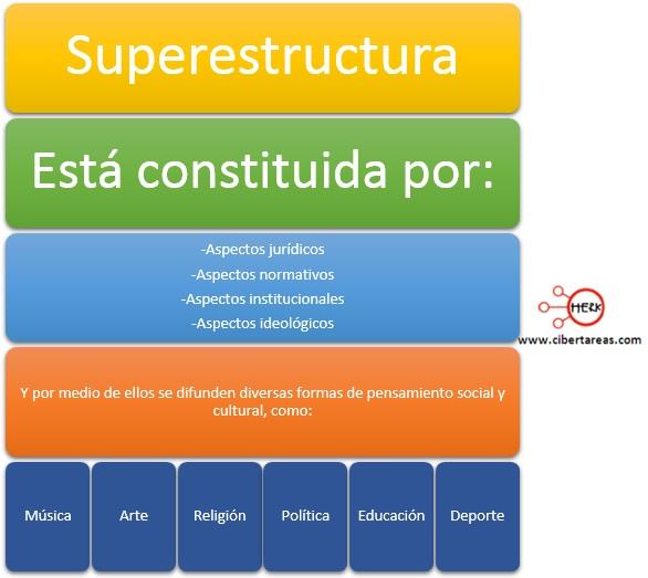 superestructura mapa conceptual estructura socioeconomica de mexico