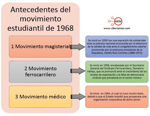 Antecedentes del movimiento estudiantil de 1968 mapa conceptual