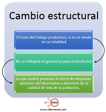 cambio estructural mapa conceptual tipo de cambio social