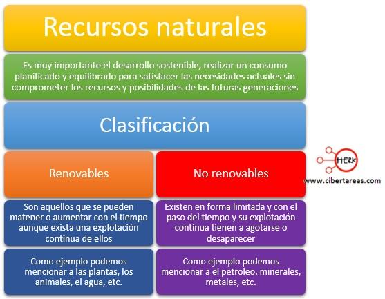 clasificacion de los recursos naturales mapa conceptual