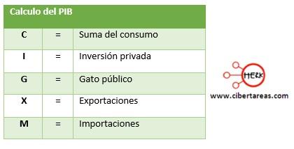 como calcular el PIB para la contabilidad nacional