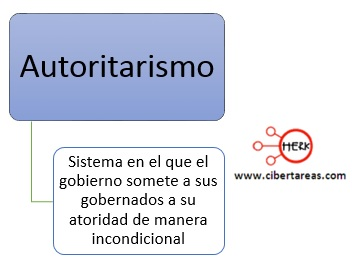 concepto de autoritarismo mapa conceptual
