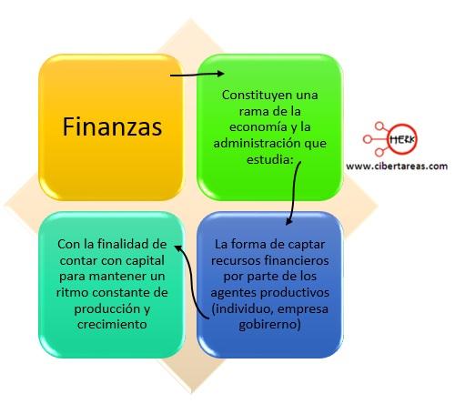 concepto de finanzas mapa conceptual