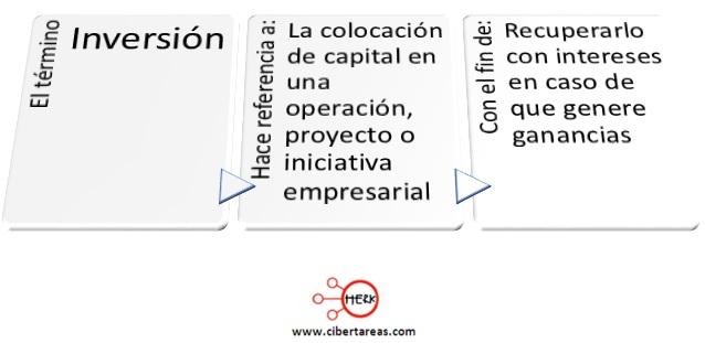 concepto de inversion mapa conceptual