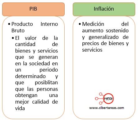 concepto de pib concepto de inflacion estructura socioeconomica de mexico