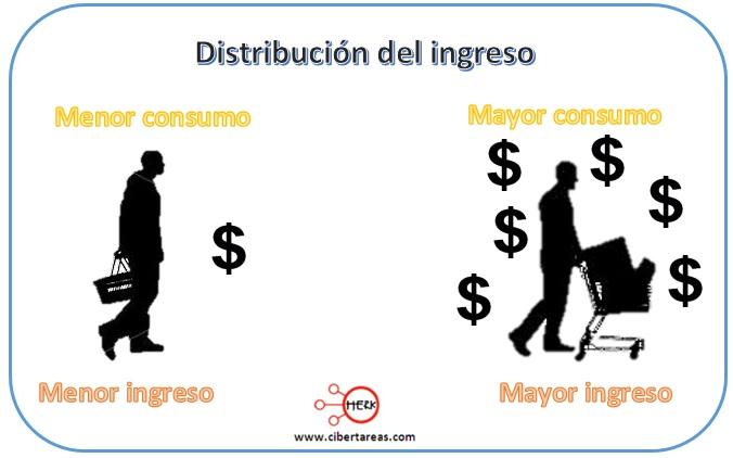 distribucion del ingreso mapa conceptual