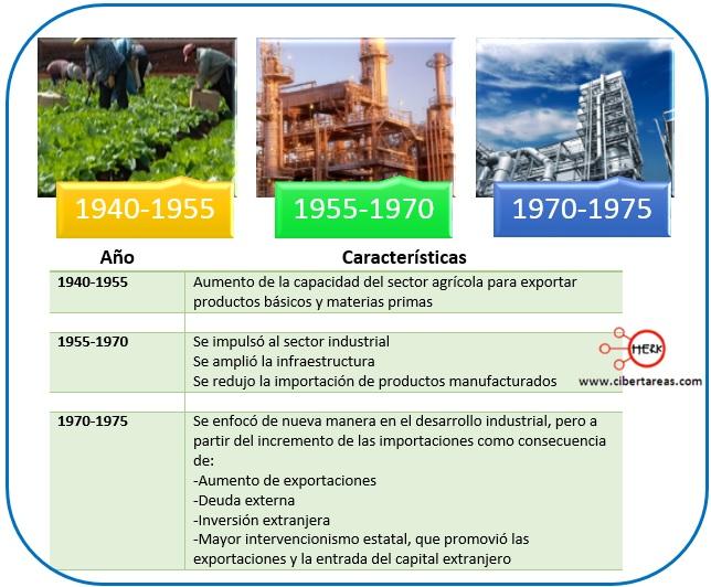 etapas de la politica de sustitucion de importaciones