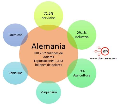 exportaciones paises centrales alemania