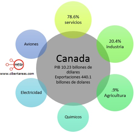 exportaciones paises centrales canada