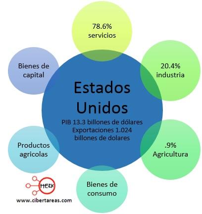 exportaciones paises centrales estados unidos