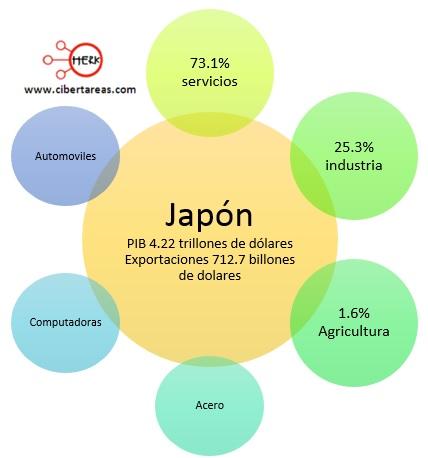 exportaciones paises centrales japon