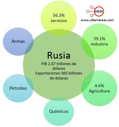 exportaciones paises centrales rusia