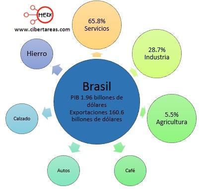 exportaciones paises perifericos brasil