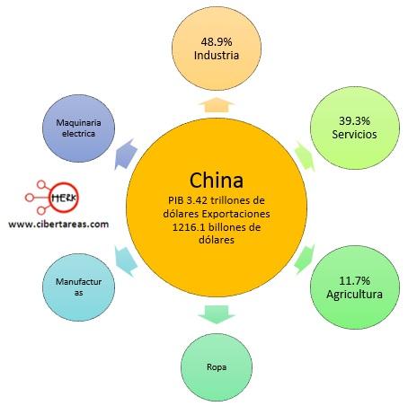 exportaciones paises perifericos china