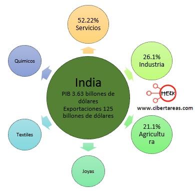 exportaciones paises perifericos india