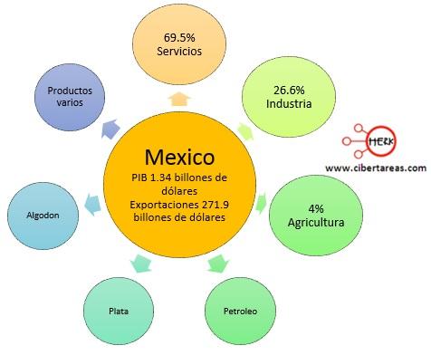 exportaciones paises perifericos mexico