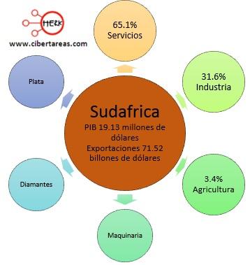 exportaciones paises perifericos sudafrica