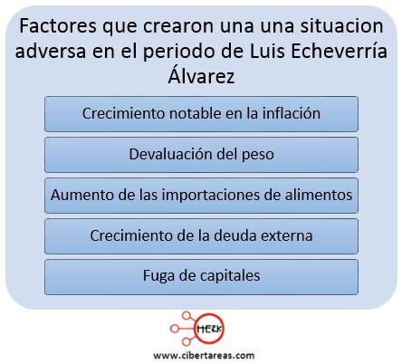 factores adversos en el periodo de Luis echeverria alvarez