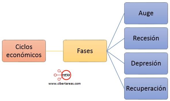 fases de los ciclos economicos mapa conceptual