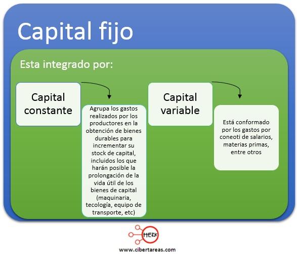 formacion de capital mapa conceptual