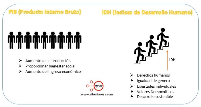 formas para medir el desarrollo economico estructura socioeconomica