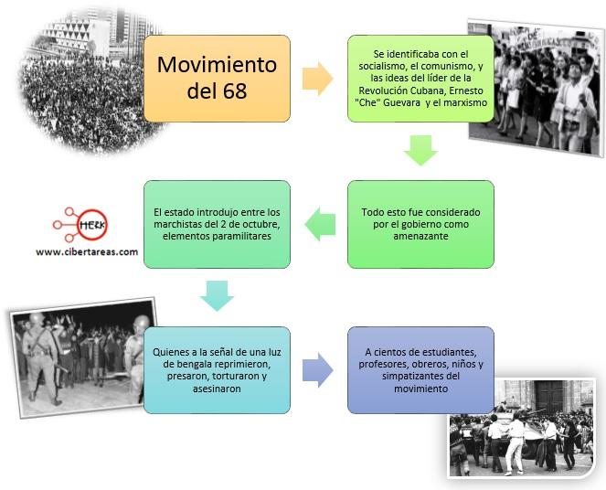 ideologia del movimiento del 68 mapa conceptual