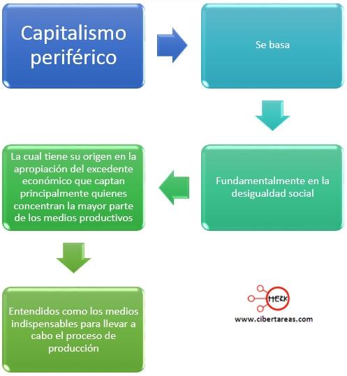 mapa conceptual capitalismo periferico