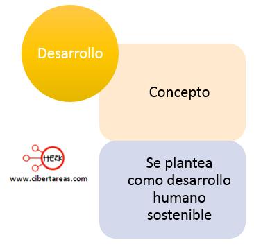 mapa conceptual desarrollo estructura socioeconomica de mexico