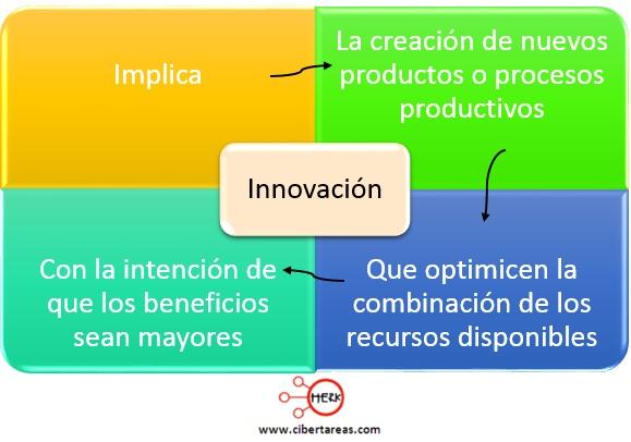 mapa conceptual innovacion