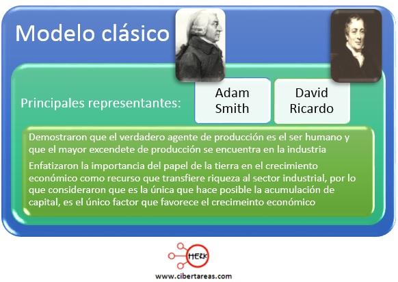 mapa conceptual teoria modelo clasico estructura socioeconomica de mexico