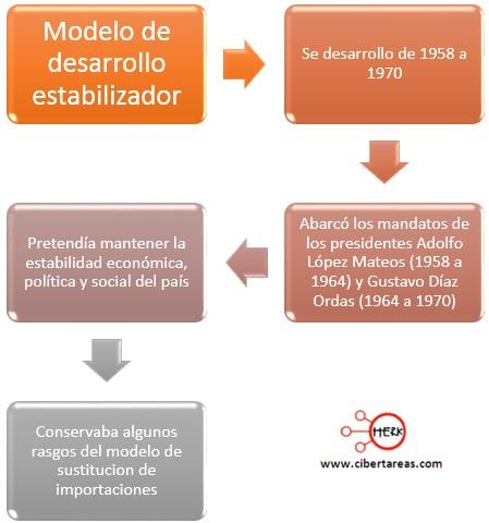 modelo de desarrollo estabilizador mapa conceptual